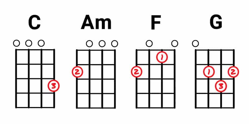 4 Ukulele Chords Image Collections Chord Guitar Finger Position