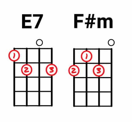 Easy f chord on guitar
